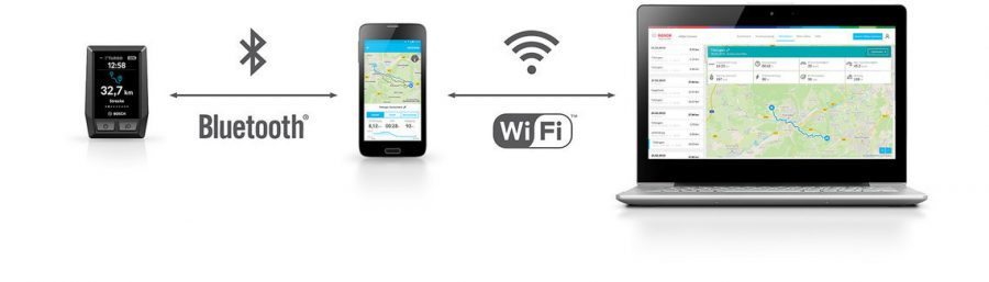 csm_Bosch-eBike-Kiox-Smartphone-App-OnlinePortal-Icon-MY2020-DE_3918d5f402